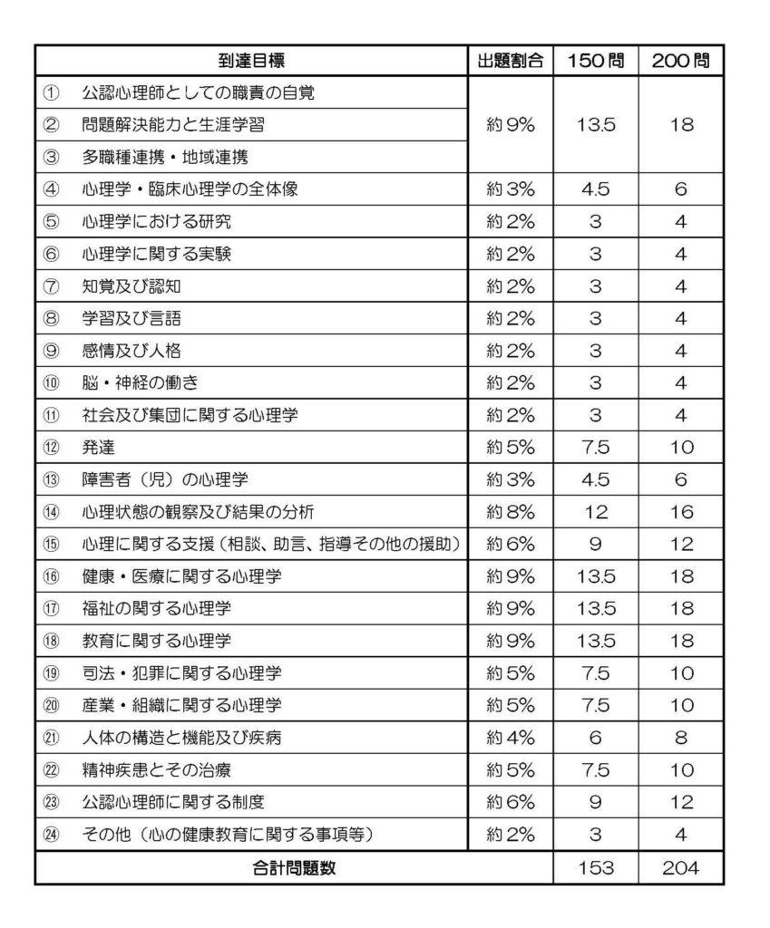 第1回公認心理師国家試験の問題数予測